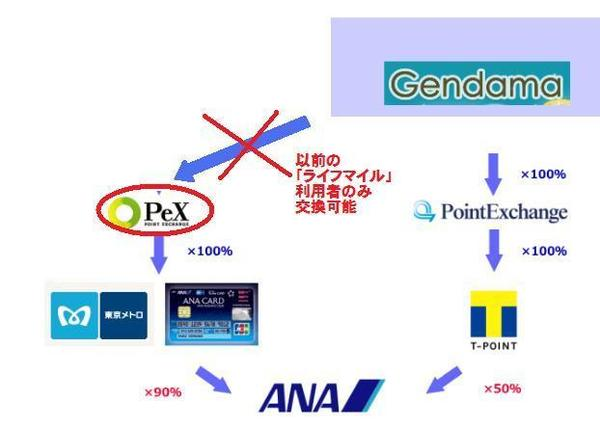 gendama-exchange route.jpg